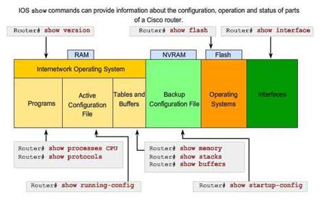 boot mode reset nvram cisco 스위치 라우터 기초정리 네이버 블로그