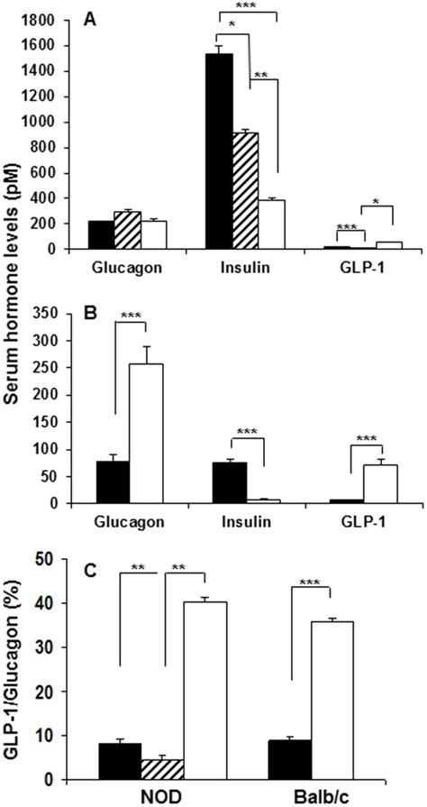 Serum Glucogen serum hormone levels reflect changes in endocrine cell mass