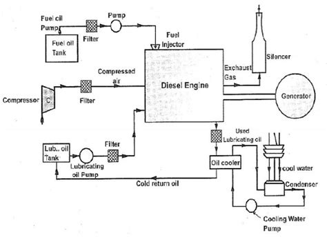 schematic layout of diesel power plant diesel power plants study material lecturing notes
