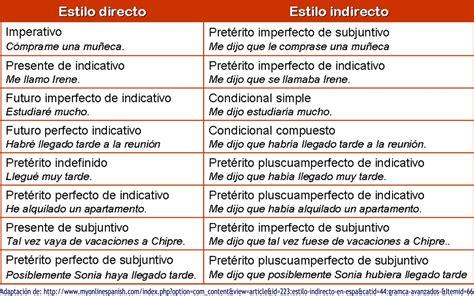 preguntas indirectas ejemplos en red de lengua mayo 2016