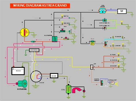 wiring diagram honda astrea grand wiring diagram manual