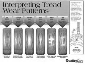 Trailer Tire Wear Guide Tire Worn Pattern Popular Crocheting Patterns