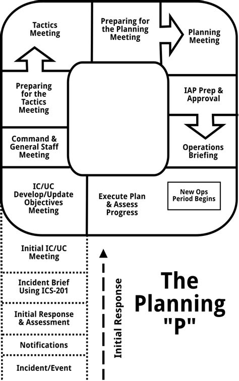 File:Incident-command-system-planning-p.svg - Wikimedia