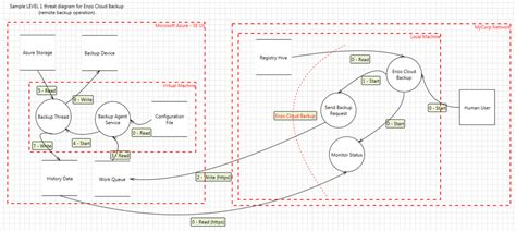 threat model template microsoft azure and threat modeling you apps