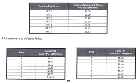 Harvard Mba Pay Scale by Walmart Security Pay Security Guards Companies
