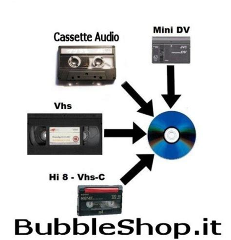 da cassetta a dvd riversaggi duplicazioni da cassetta a dvd o cd