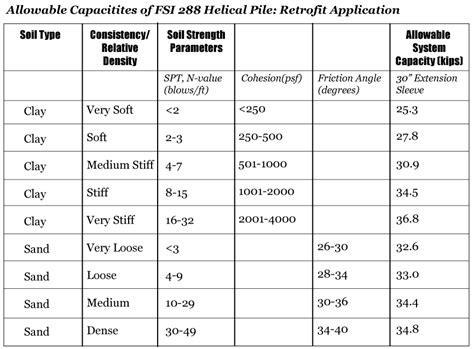 helical pile design technical specs jes foundation repair