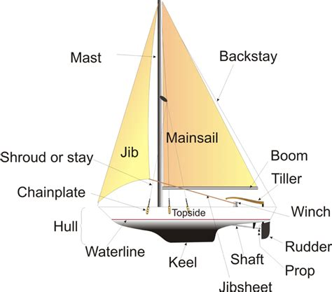 sailboat meaning in spanish sailing 101 lyra s bermuda adventure