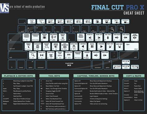 final cut pro keyboard shortcuts final cut pro x cheat sheet final cut pros