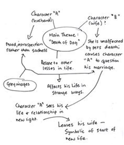 themes and conventions in stories flash fiction on pinterest short stories storytelling