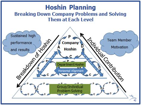 Toyota Production Team Member Description Strategy Deployment And Alignment Through Hoshin