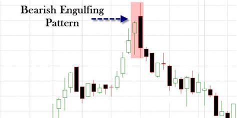 candlestick pattern indicator afl amibroker afl for the bearish engulfing pattern
