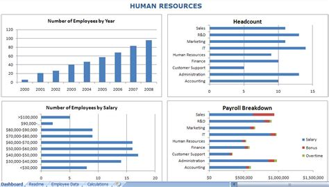 hr dashboard template free excel 2010 dashboard templates