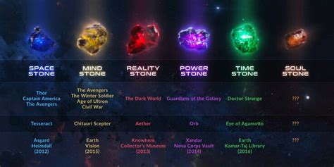 urutan film marvel heroes a cheatsheet for what the infinity stones are in quot avengers