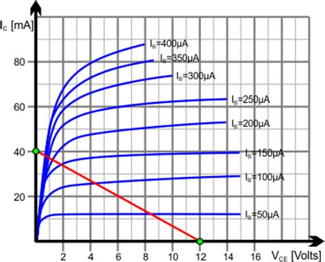 transistor lifier q point bjt transistor theory