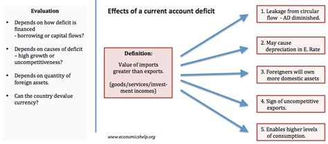 current account balance  payments economics