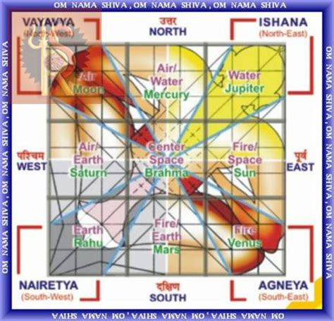 vastu for house vastu joy studio design gallery photo