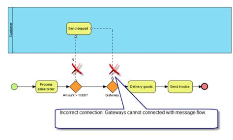 the usage of bpmn gateways visual paradigm how