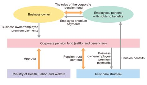 jp pension plan fund type corporate pension trust defined benefits