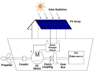 schematic diagram of pv powered sailing boat