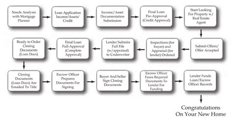house buying process the home buying process