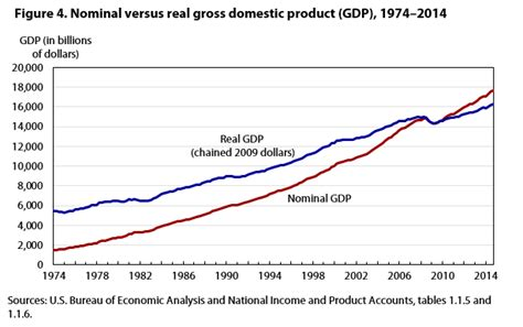 nominal vs real gdp the role of bls import and export price indexes in the