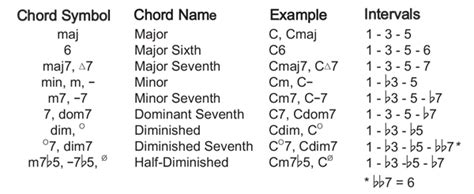 Chords To Apartment Number 9 Theory Chord Progressions