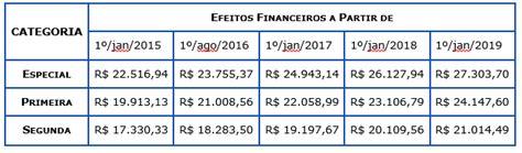 Quanto Ta O Salario2016 | quanto ta o salario hj 2016 procurador federal agu an 193