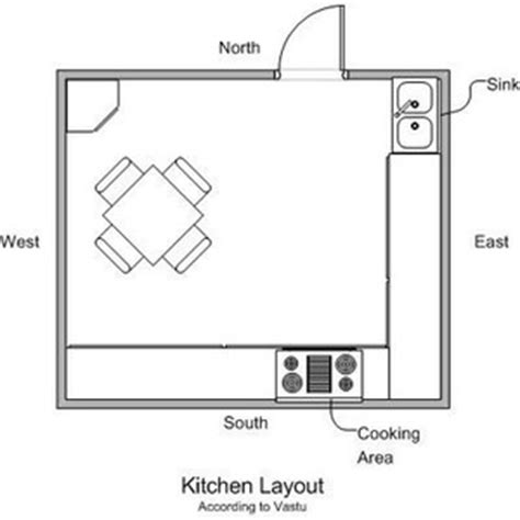 Kitchen Layout As Per Vastu | vastu tips for kitchen kitchen layout vastu sastra vastu