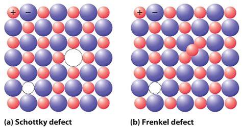 Distinguish Between Frenkel And Schottky Defects In Ceramics - difference between schottky defect and frenkel defect