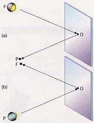 imagenes optica geometrica la 243 ptica la f 237 sica un mundo por conocer