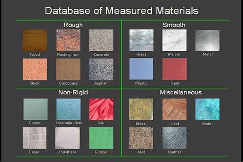 Different Materials cave database splash database