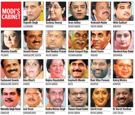 cabinet minister of india list 2014 in