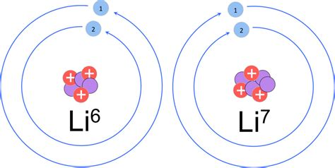 Number Of Protons For Lithium by Atoms Molecules E Chapter The Biology Primer