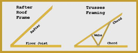 Dormer Roof Design Rafter Vs Truss Difference Between Rafter And Truss