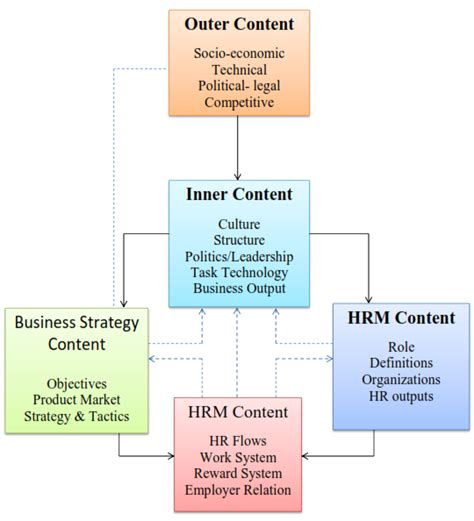 Hrm And Finance Mba by Simplynotes Hrm Models Models Of Human Resource Management