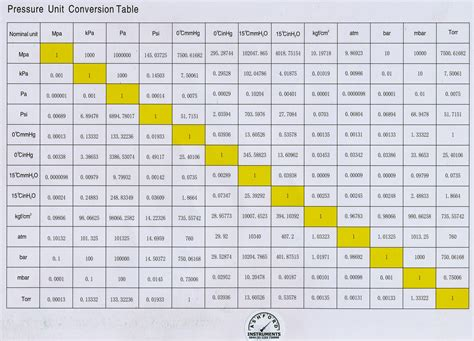 pressure conversion table table of conversion of units search results calendar 2015