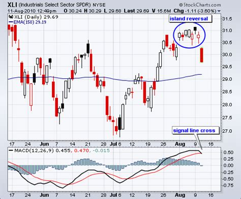 stock reversal pattern an island reversal for the industrials spdr don t ignore