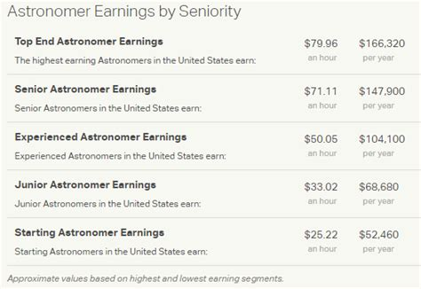 Astronomer Salary by What Is The Salary Of The Astronomers Of Nasa Quora