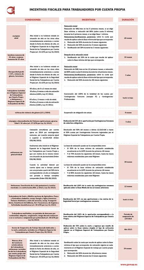 bonificaciones en contratos seguridad social 2016 las bonificaciones en la seguridad social para los