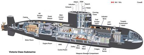 Submarine Sections by Radio Research Paper Class