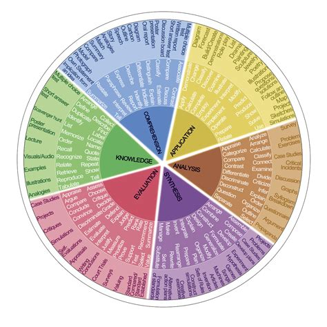 verb wheel template writing measurable learning objectives teachonline