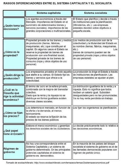 cuadro de mritos contrato 2016 con dni ugel 05 cuadros comparativos entre capitalismo y socialismo