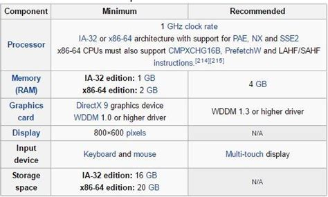 2020 minimum requirements what is the minimum hardware requirement for windows 10