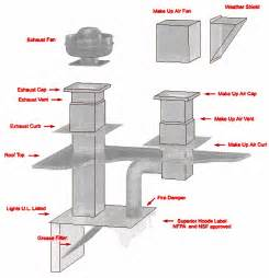 Types Of Kitchen Exhaust System Design Restaurant Systems And Suppression Free