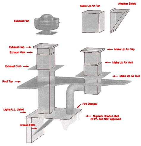 Commercial Kitchen Ventilation Design by Restaurant Hood Systems And Fire Suppression Free