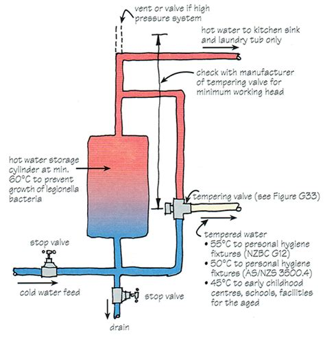 how to increase water pressure in sink how to increase water pressure in shower image