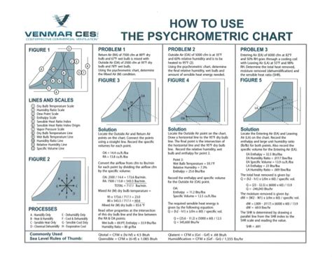 psychometric chart how to use