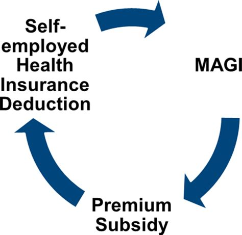 circular reference   employed health insurance