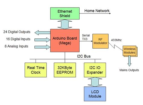 diagram block i2c wiring diagram schemes